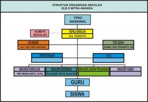 Backup_of_SUSUNAN ORGANISASI SLBS MITRA ANANDA